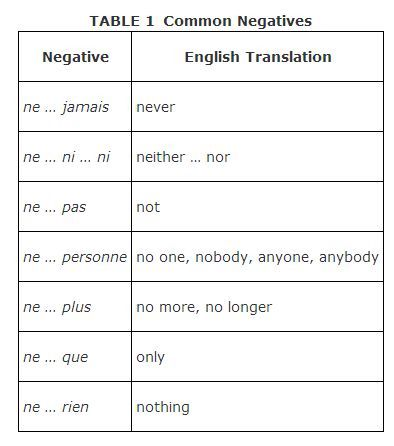 subjunctive phrases french essays form