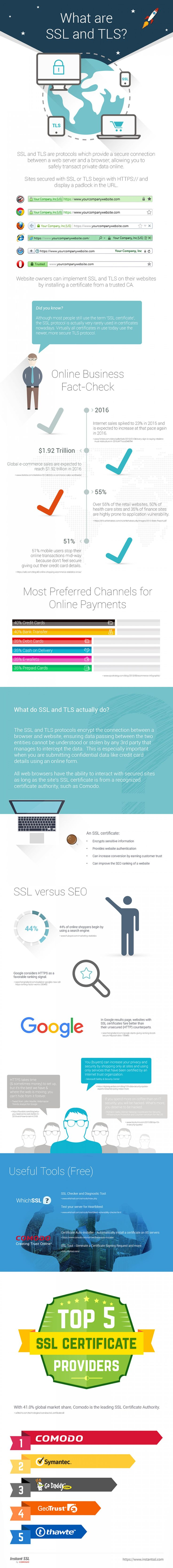 Infographic on SSL, TLS and how data encryption works. Must know facts in the times of mega data breaches.