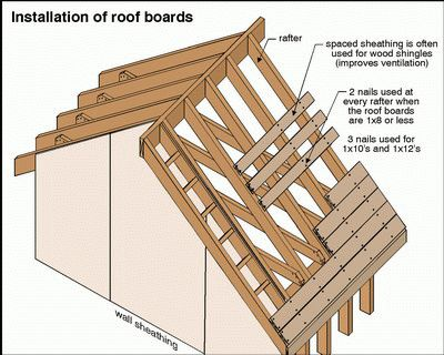 if you don't want to cut into the existing roof you can