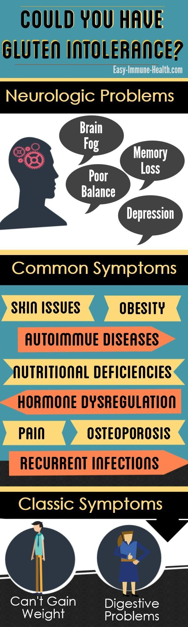 Could you have symptoms of gluten intolerance? You might be surprised at the symptoms that might indicate gluten sensitivity.