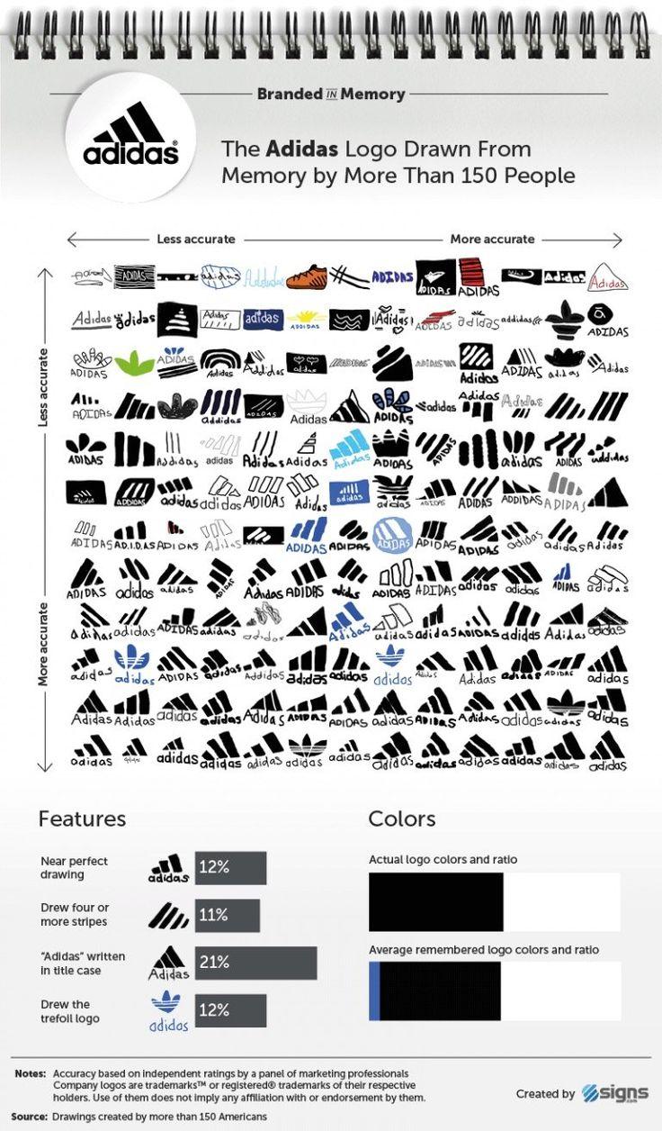 lässt 150 Menschen Markenlogos zeichnen Marken