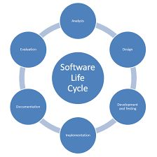 Image result for systems analysis