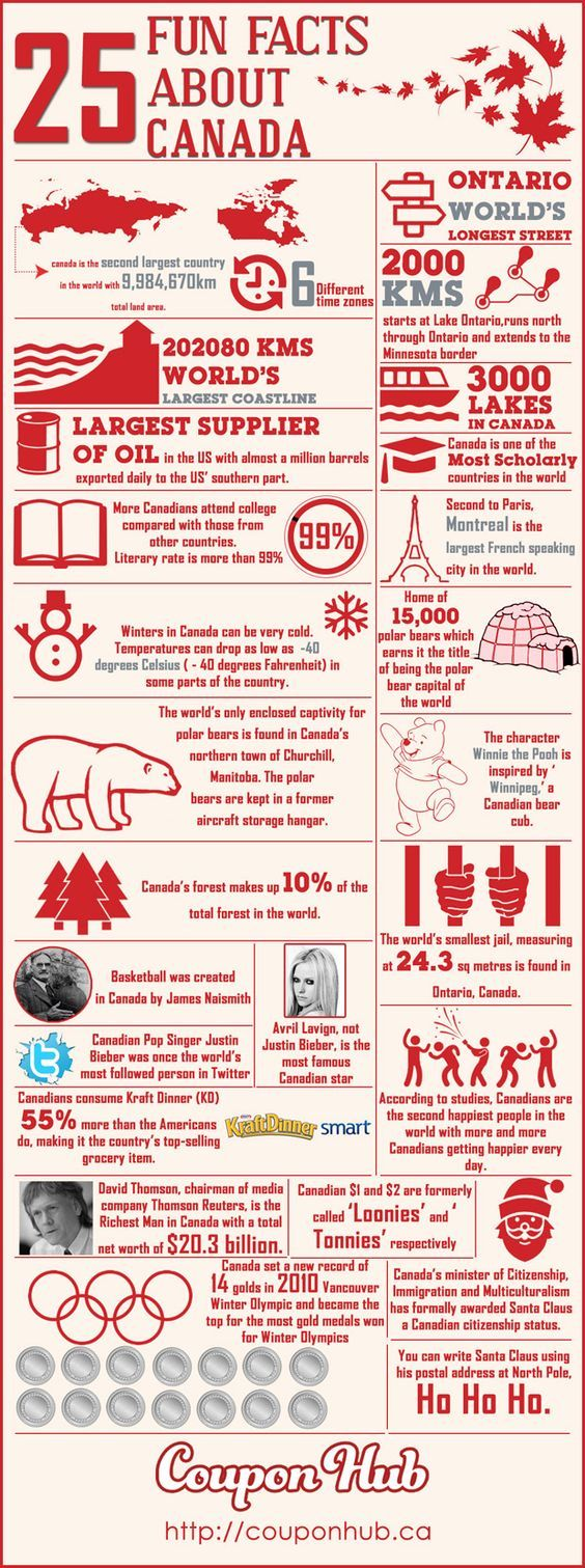 Canada is a big country with one of the the longest coastlines. It is also one of the countries with the highest literacy rate. Find out more interesting facts about Canada in this infographic.