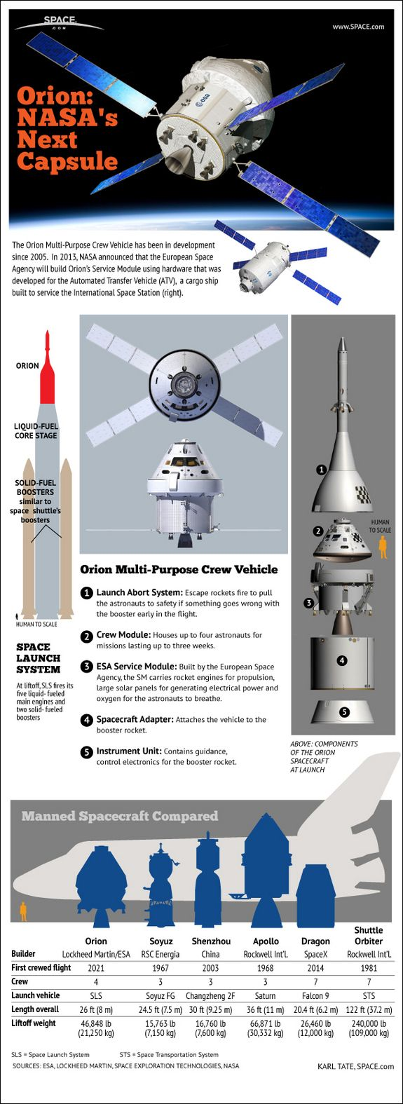 Orion Explained: NASA's Multi-Purpose Crew Vehicle (Infographic)  by Karl Tate