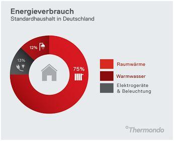 Energieverbrauch eines deutschen Standardhaushalts | Thermondo
