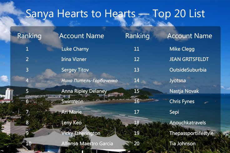 #SanyaHeartstoHearts campaign Top20 list is released: https://app.gotrips.net! Go all out for Top5! As this will be the final round of our campaign, you are closer to a Sanya free trip! Instructions to go for Top5: (https://app.gotrips.net/5-out-of-20-rule/faq) Now please join #BestSanyaTrip – the online travel route design competition (http://en.trips.sanyatour.com/bestsanyatrip/rule)! Even you're not lucky enough to be the final Top5, you will still possibly win a 6-night Sanya tour…
