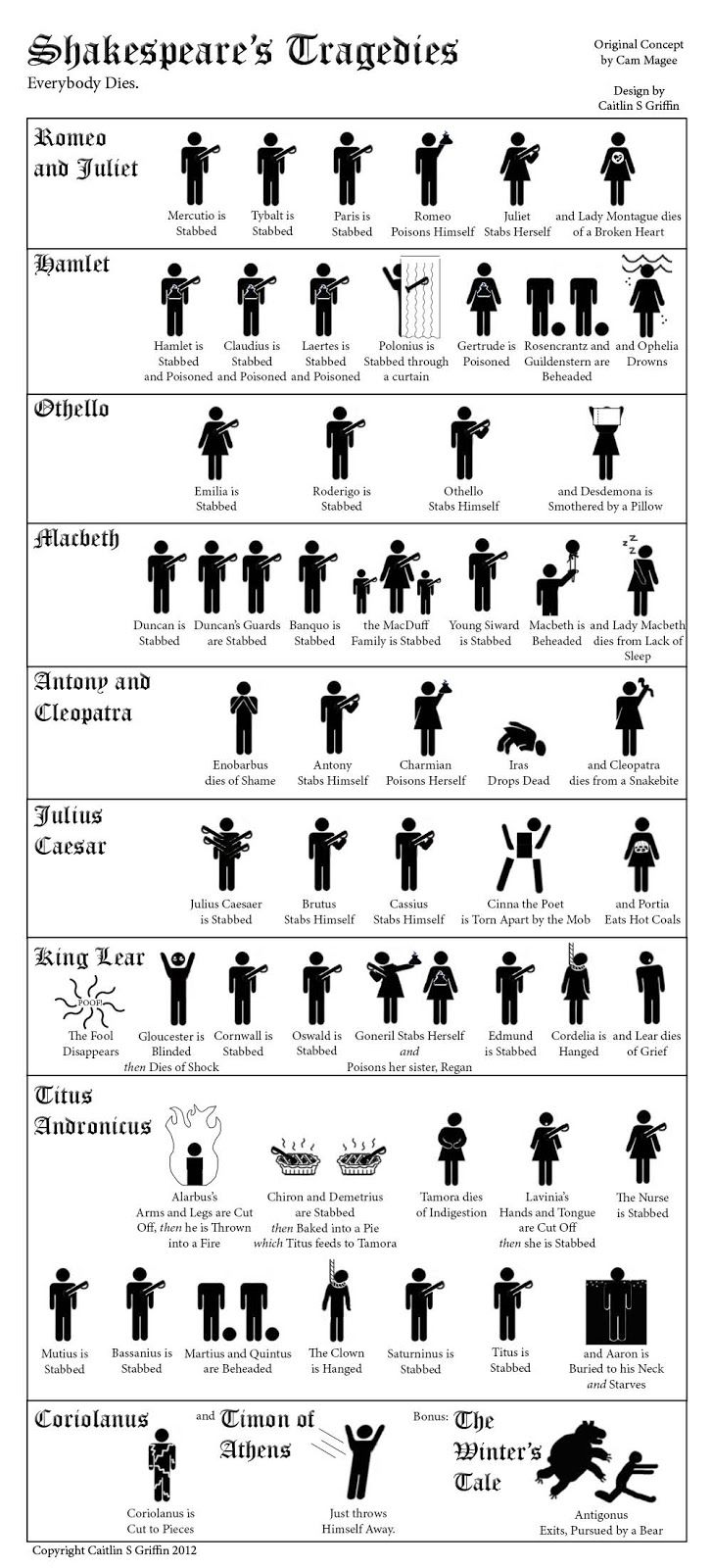 Shakespeare's Tragedies: everybody dies. The last is my favorite.