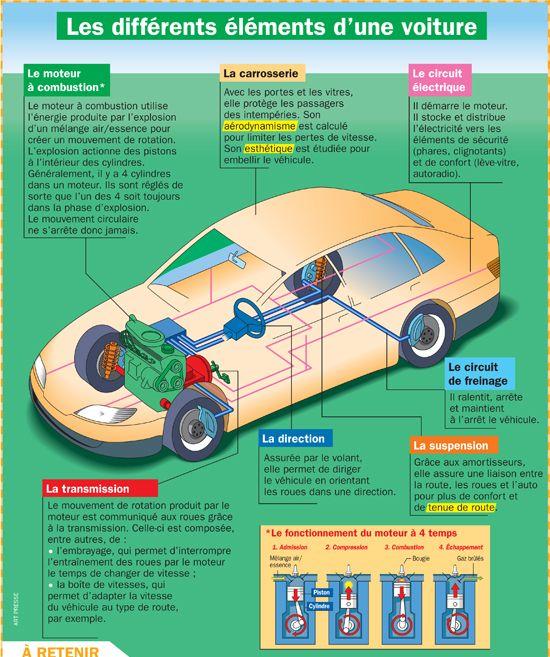 différents éléments de la voiture