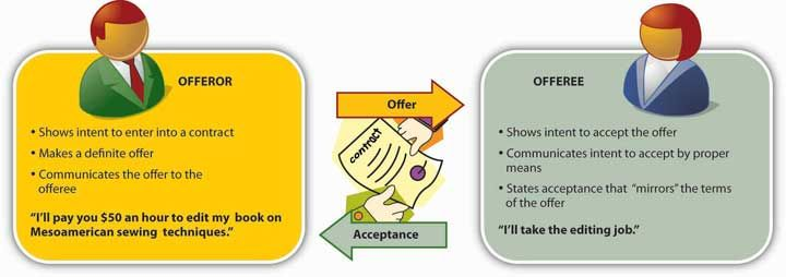 I chose this image because it shows exactly how an offer works in - acceptance of offer
