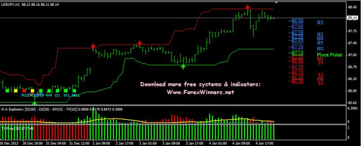Forex indicator predictor v2.0 review