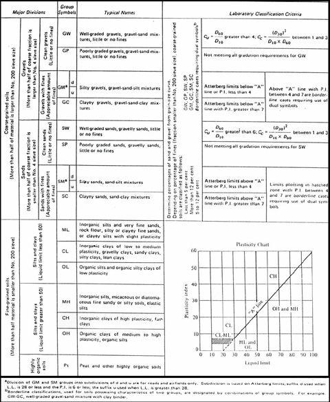 Soil classification chart uscs unified soil for Soil classification