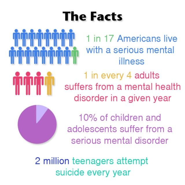 Mental Illness Facts