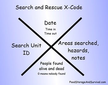 Search and Rescue X Code–What Does it Mean? Good to Know for Post-Disaster Situations...