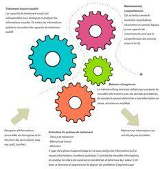 La vitesse de traitement et les troubles d'apprentissage