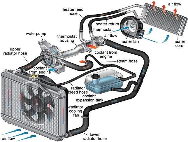 engine cooling system diagram.#electronicengineering #tech #technology  #electrical #electronicslovers #… | car radiator, automotive mechanic,  automobile engineering  pinterest