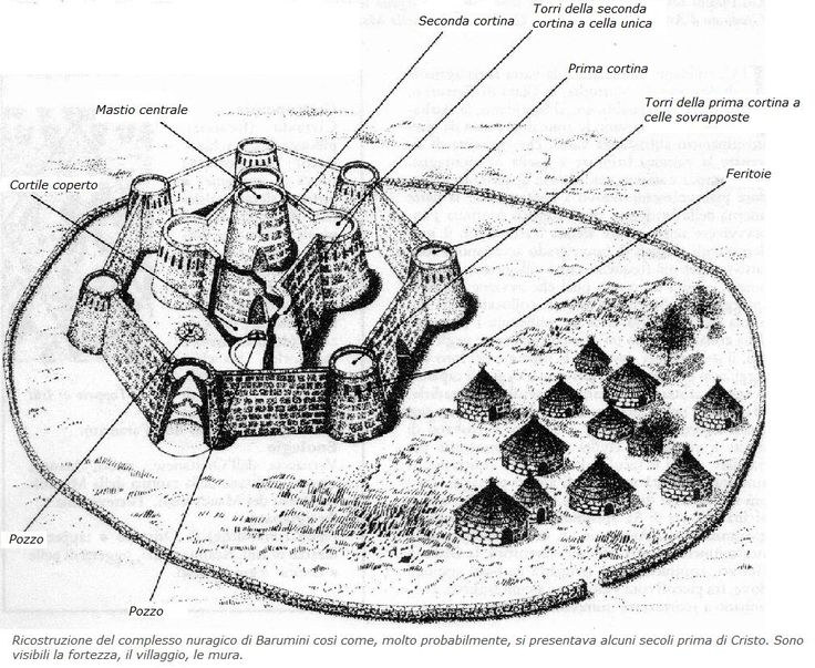 Graphic reconstruction of nuragic village Su Nuraxi (Barumini)