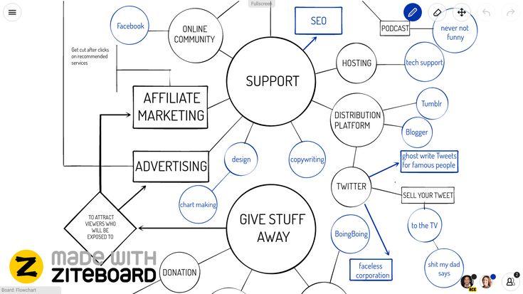 Flowchart Online Whiteboard made with Ziteboard | Online ...