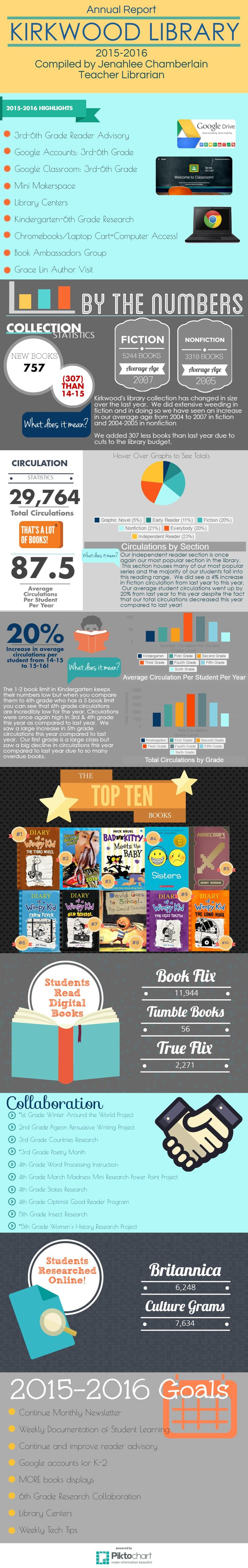 2015-2016 Annual Library Report for Kirkwood Elementary Library in ICCSD created by certified Teacher Librarian Jenahlee Chamberlain. Combines Piktochart and ThingLink for interactive sharing of information, statistics, and student learning artifacts!