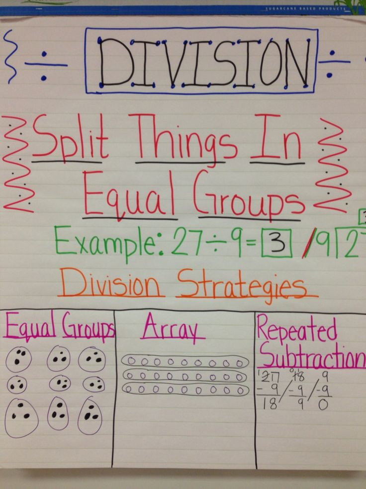 Image result for division anchor charts 3rd grade