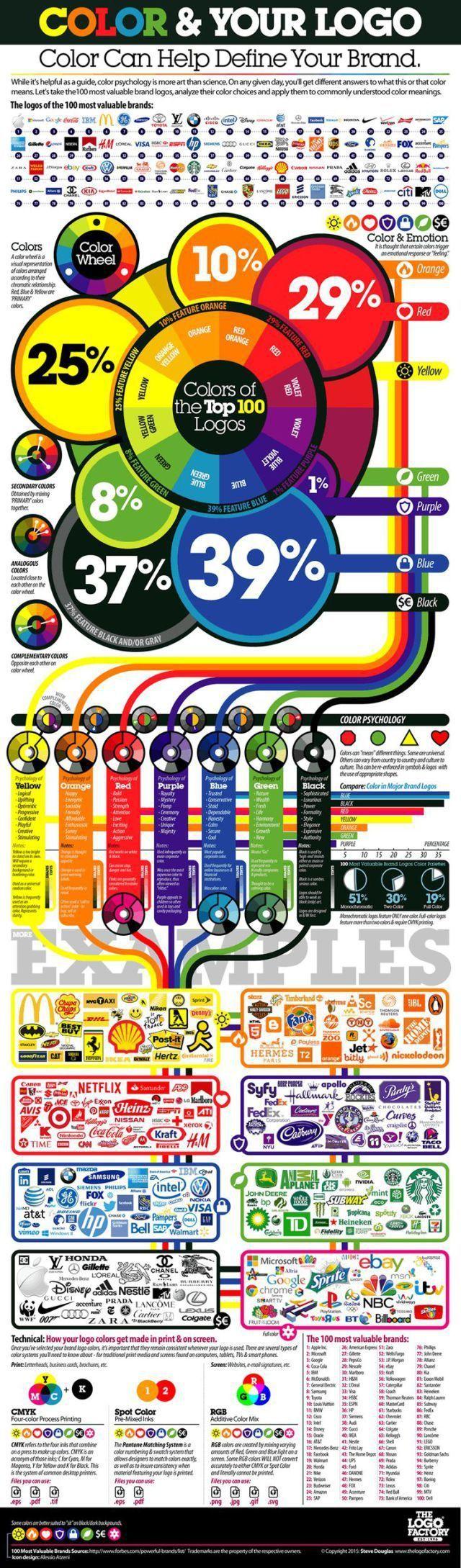 Psychology : Psychology : Infographic: Using color psychology when designing logos   The Logo