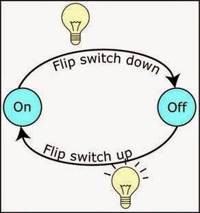 Finite State Machine is a tool to model the desired behavior of a sequential system.  http://www.ingenuitydias.com/2014/03/micro-controllers-fsm-finite-state.html