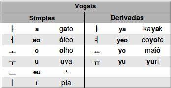 Aprendendo Coreano: [Alfabeto] - 1. Uma visão geral
