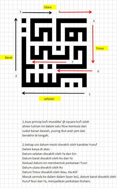 kufi art: TUTORIAL