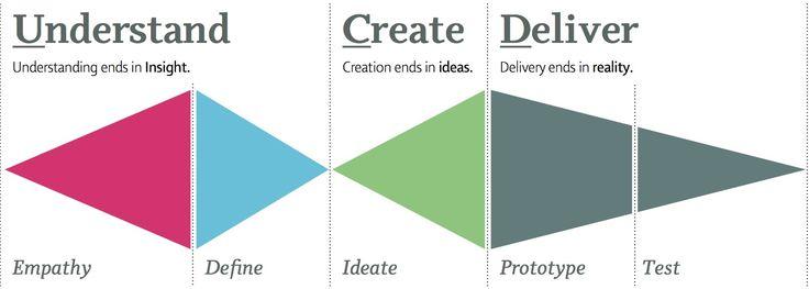 Resultado de imagem para design thinking process
