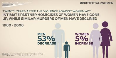 One can infer that the jump in violence against women can be attributed to the violence we consume from TV