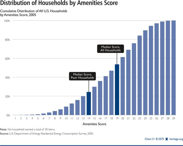 A Look at Poverty in America