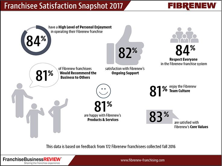 Franchisee Satisfaction Snapshot 2017. Independent Survey Shows Franchise Owners Are Highly Satisfied with Fibrenew's Performance. For more info visit us at: http://www.fibrenew-franchising.com/