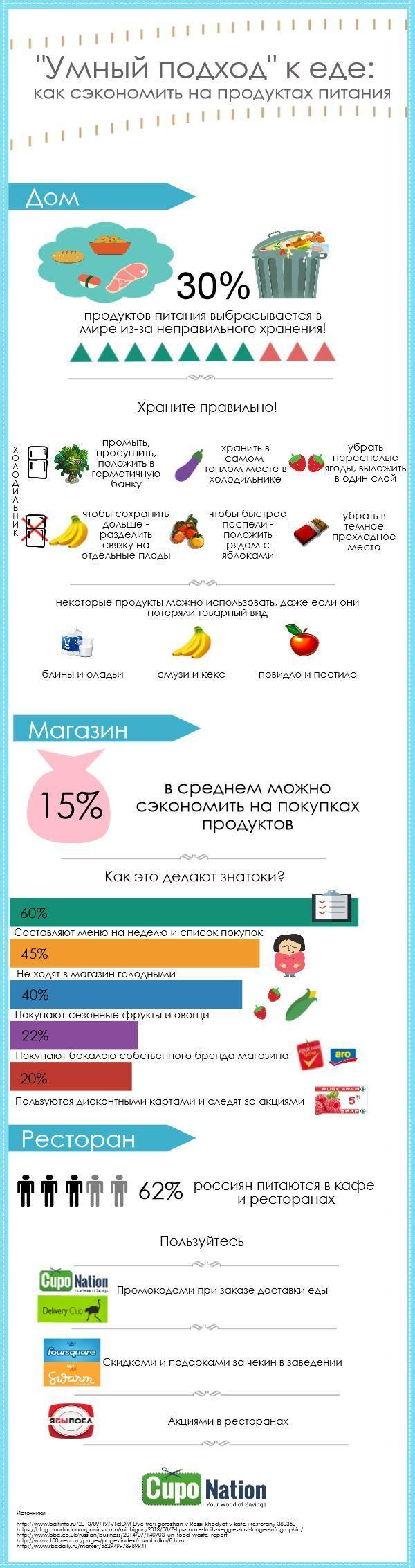 Умный подход к еде Infographic