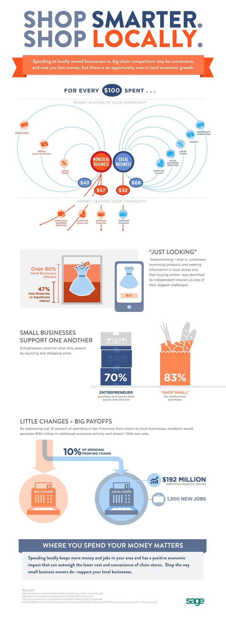 Do You Shop Local? You Should! The Case for Shopping Local (Infographic) #smallbiz #shoplocal