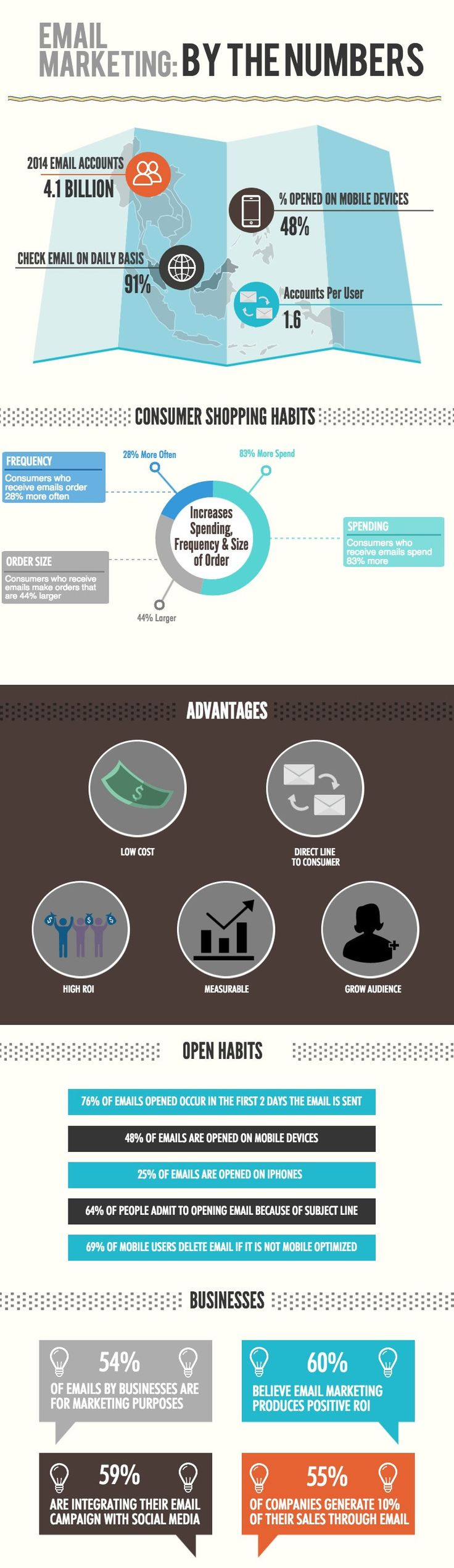 Wondering about effectiveness of email marketing?  Here are the numbers.  Click on pin and read more.