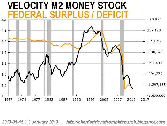 M2 includes a broader set of financial assets held principally by households. M2 consists of M1 plus: (1) savings deposits (which include money market deposit accounts, or MMDAs); (2) small-denomination time deposits (time deposits in amounts of less than $100,000); and (3) balances in retail money market mutual funds (MMMFs).