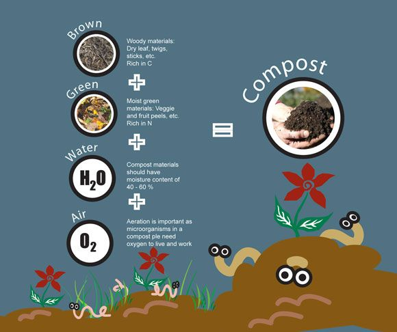 the environmental benefits of compost Why go peat-free peat is mined from raised bogs, the remains of a priceless  primeval wilderness they are formed from the decaying remains.
