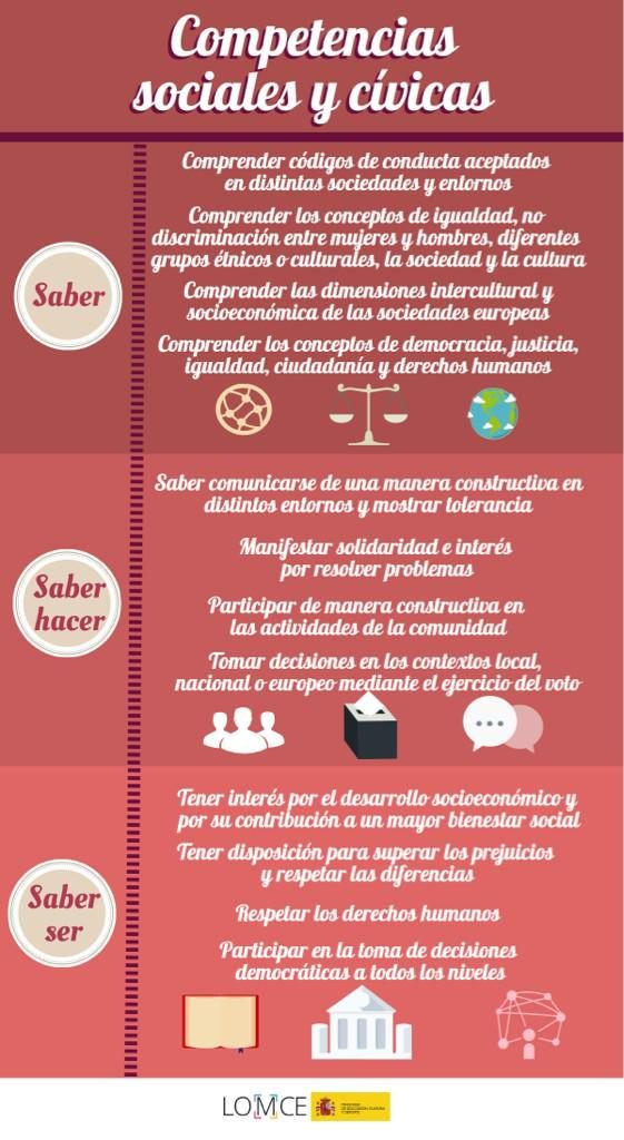 Competencias sociales y cívicas #Competencias15