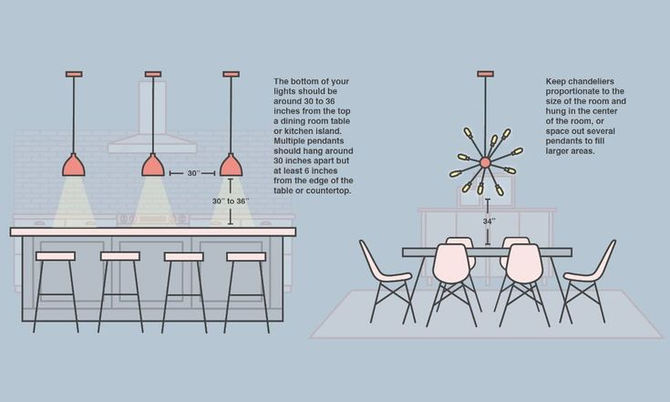 Dining Room Chandelier, Where To Hang Chandelier In Living Room