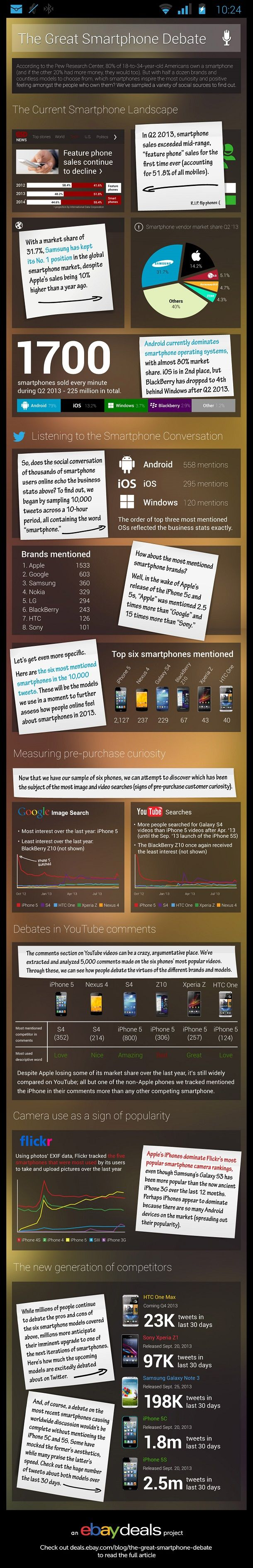The Great Smartphone Debate #infographic #mobile #smartphone
