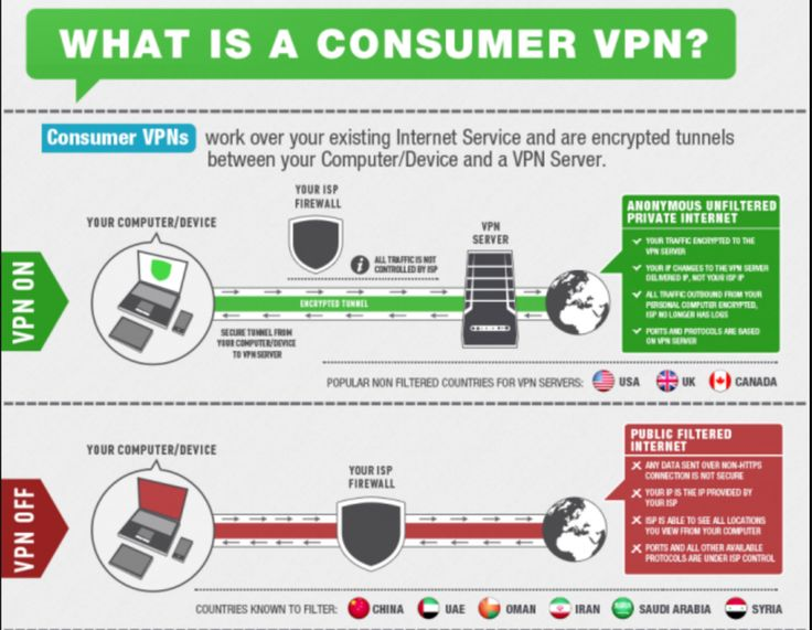 7 best VPN Guides images on Pinterest Desk, Desktop and Remote