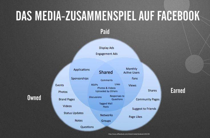"""Das Media Zusammenspiel von Paid, Earned und Owned Content einfach erklärt! Das Chart stammt aus der Vorlesung """"Content Management und Redaktionsplanung"""" von Torsten Wingenter aus unserem Lergang """"Social Media Manager"""". #Content #SocialMedia #Redaktionsplanung"""