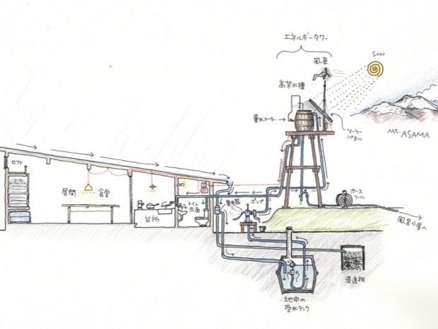Neat Japanese design for energy efficient off-grid house.
