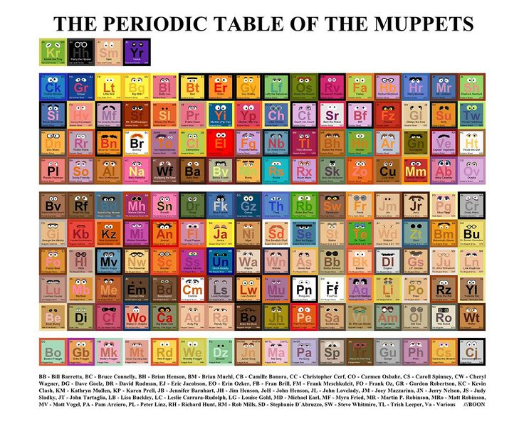 27 best Periodic Tables images on Pinterest Periodic table - best of periodic table s