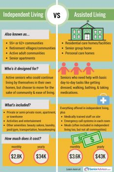 Independent Living vs. Assisted Living - Know the differences