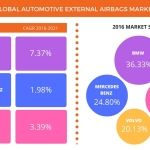 Automotive External Airbags – Market Analysis and Forecast From Technavio