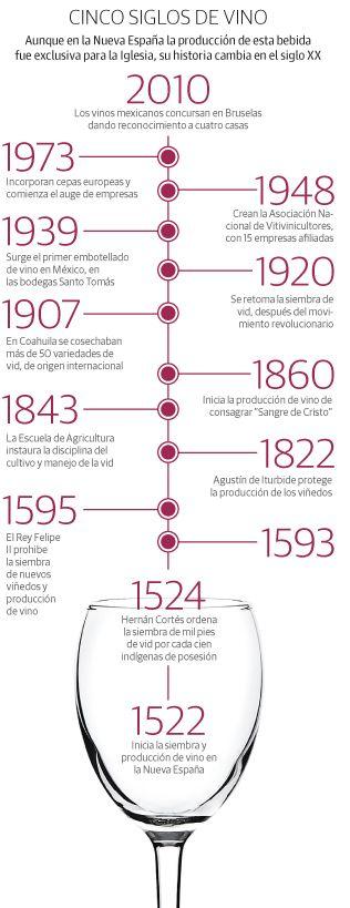 A 418 años de la primera prohibición de sembrar vides en la Nueva España, el vino mexicano ha alcanzado su madurez con alrededor de 400 etiquetas de caldos y un centenar de bodegas distribuidas en 10 regiones del país.