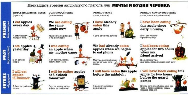 «Умная» таблица времён английских глаголов