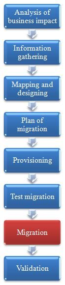 Data migration methodology