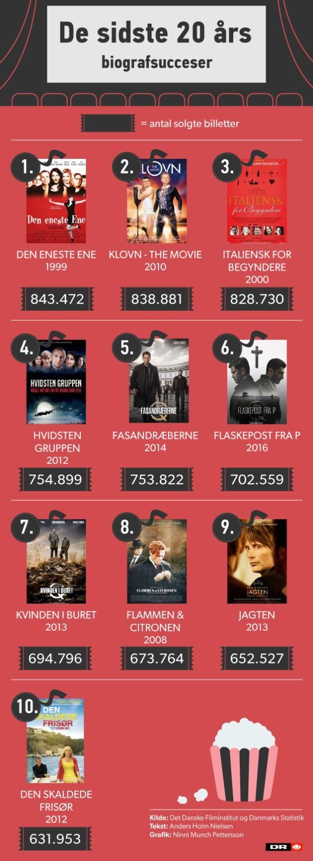 Disse film toppede og floppede i biograferne i 2016 | Kultur | DR