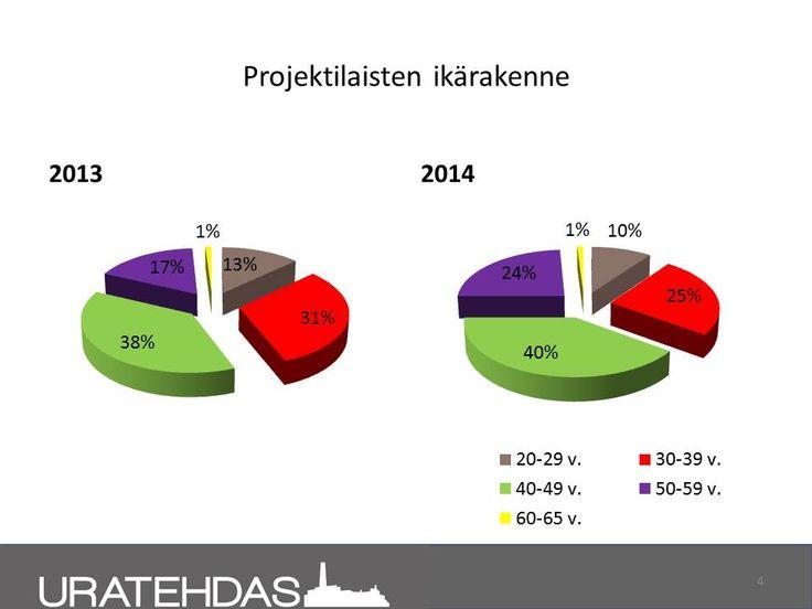 Seuranta 8/2014: projektilaisten ikärakenne. Vertailu 1-12/2013 ja 1-8/2014.